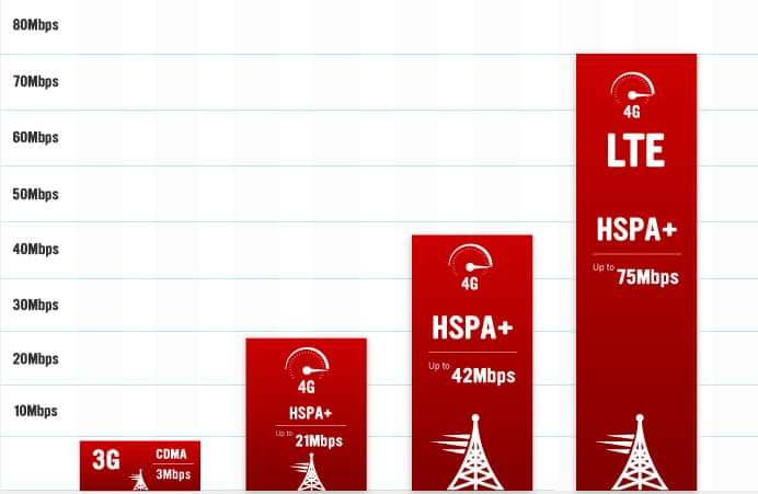 4G vs 4G LTE : The differences - Price Pony