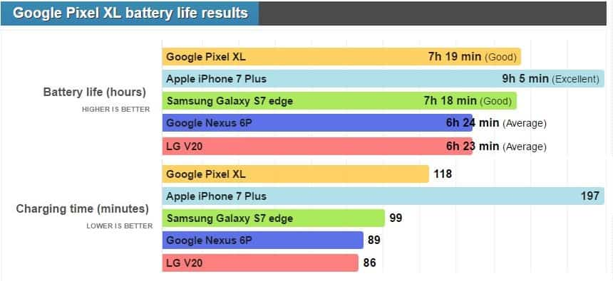 Google Pixel XL battery vs 2 phones