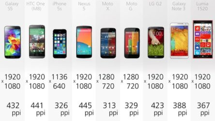 Reviews Smartphones